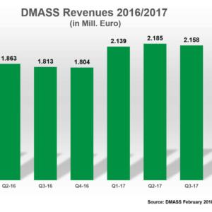 DMASS: 2017 Semi Sales Post All-Time Record