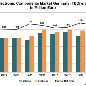 Product Shortages Slow German Disti Growth