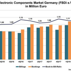 FBDi: German Disti Market Edges Forward 5% in Q2