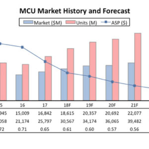 IC Insights Sees Soaring Microcontroller Sales