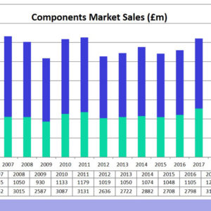 ecsn: UK/Ireland Market Growth Rolls On Into 2019
