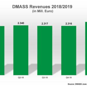 DMASS: Disti Chip Sales Post 8% Uptick In Q1