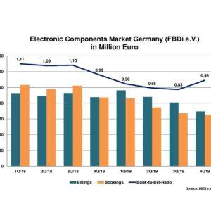 German Disti Sales Crash 20% in Q4 2019