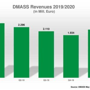 DMASS: Semi Sales Sag In Q1 2020