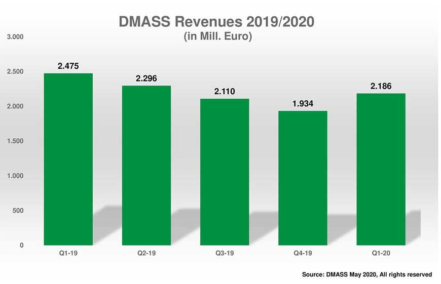 DMASS: Semi Sales Sag In Q1 2020