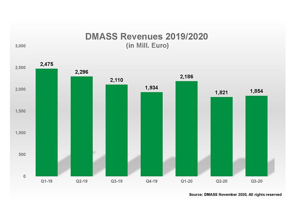 DMASS: COVID-19 Respite Eases European Semis Slowdown thumbnail