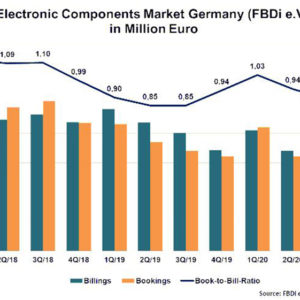 FBDi: German Disti Market Continues Decline