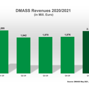 DMASS Reports Slow Start For Semis In Q1