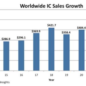 IC Sales To Top $500 billion in 2021 – And Carry On Growing