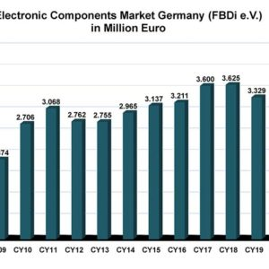 Germany Disti Sales Up 17.5 % In Q2